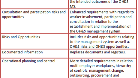 ISO 45001 Archives - | Health and Safety Consultants