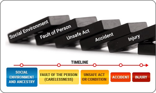 Behavioural cause of accidents